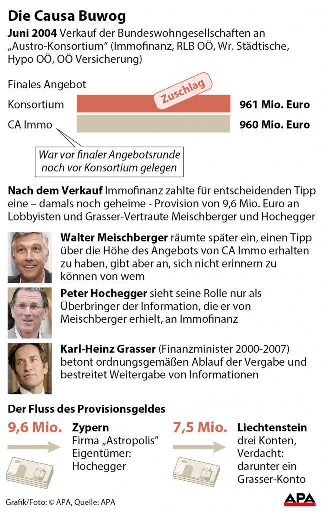 Darstellung des Buwog-Verkaufs 2004 mit VorwŸrfen gegen Grasser und Lobbyisten Meischberger und Hochegger GRAFIK 0804-16, Format 88 x 140 mm