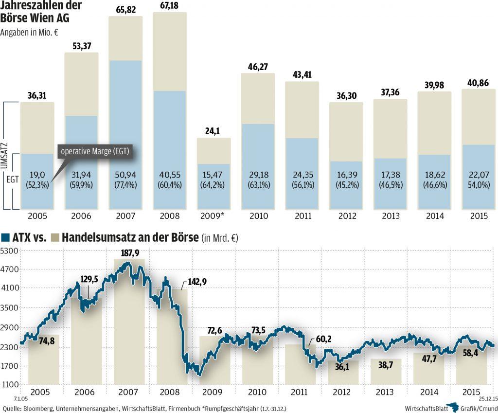 Wiener Börse Bilanz