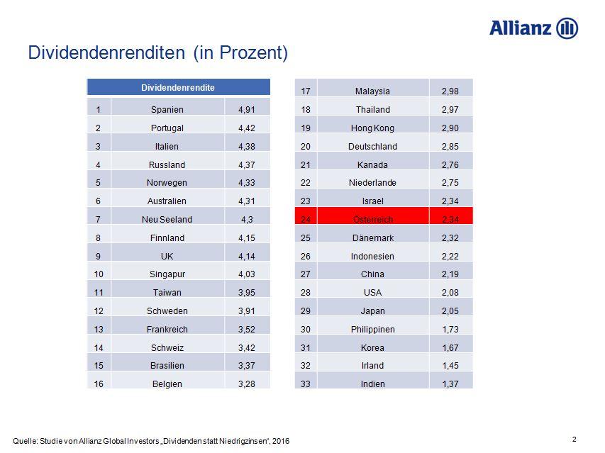 Dividenden-Südeuropa-Österreich
