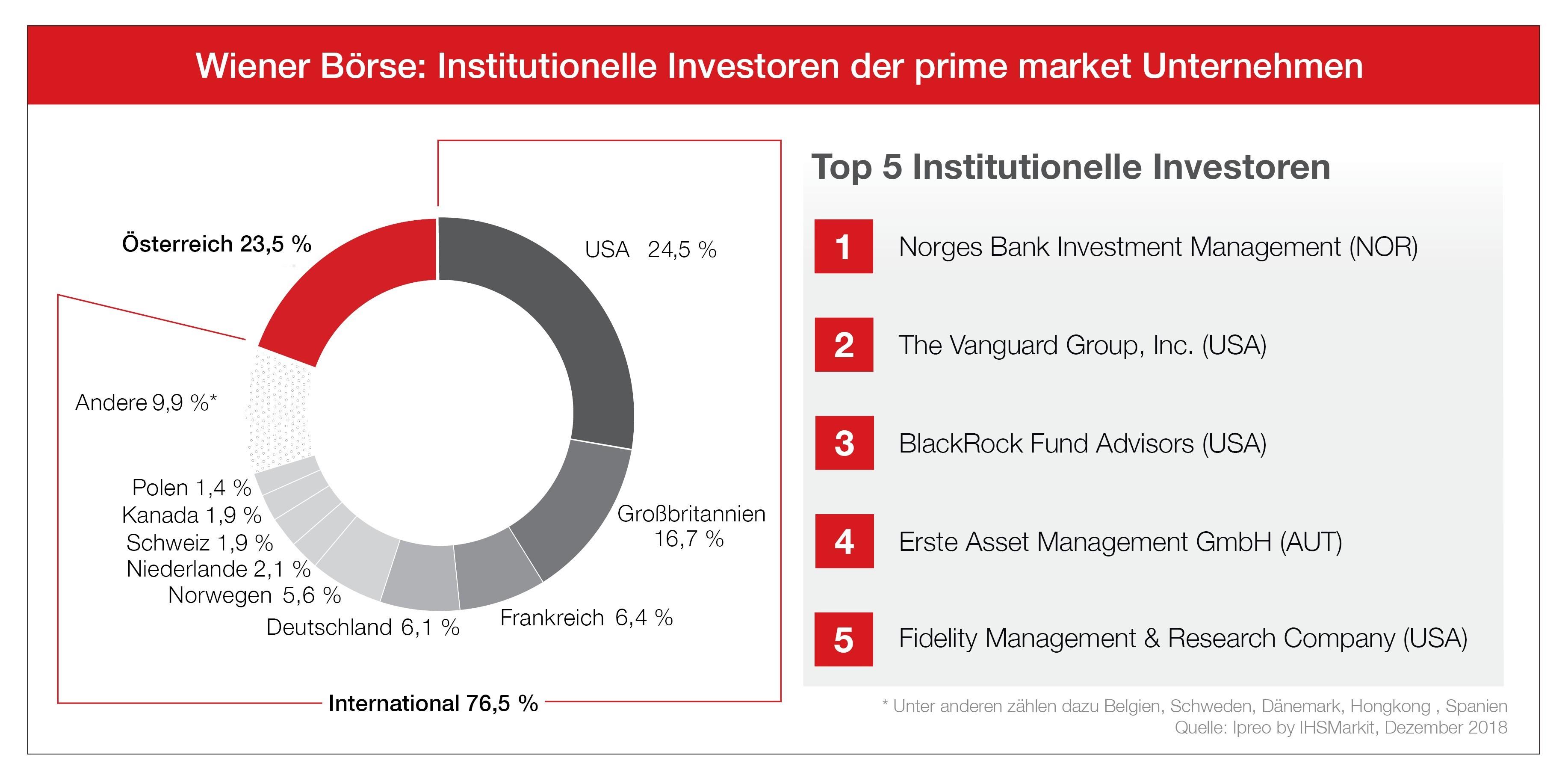 Investoren: Wiener Börse fest in ausländischer Hand